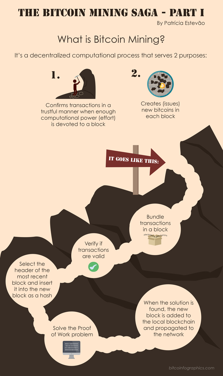 What is Bitcoin Mining infographic