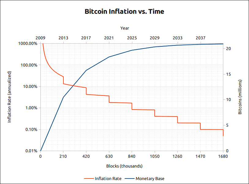 Logarithmic Graph- Bitcoings Inflation