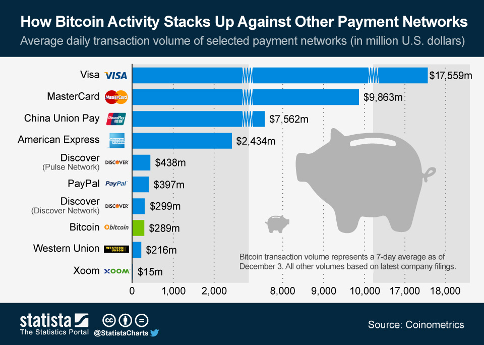 Bitcoin vs payment processors, Transactional Value