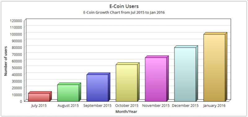 e-coin-user-growth