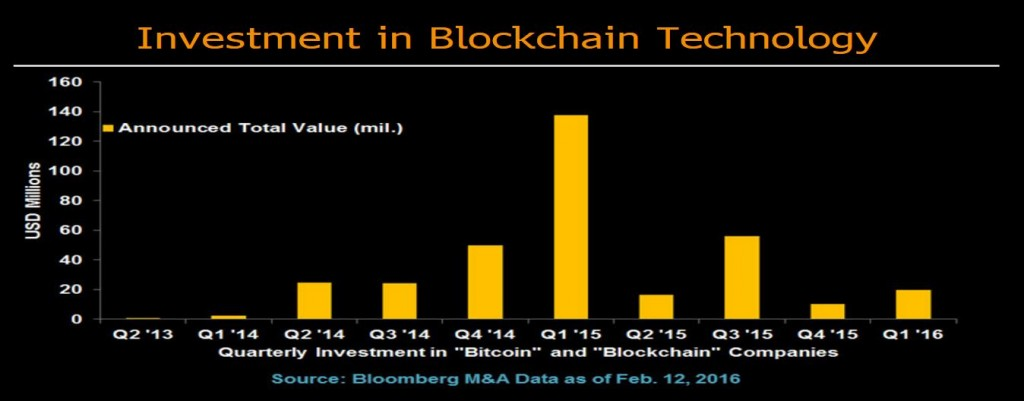 Blockchain and Bitcoin Investments 2015