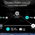 COMIT Cross-Chain